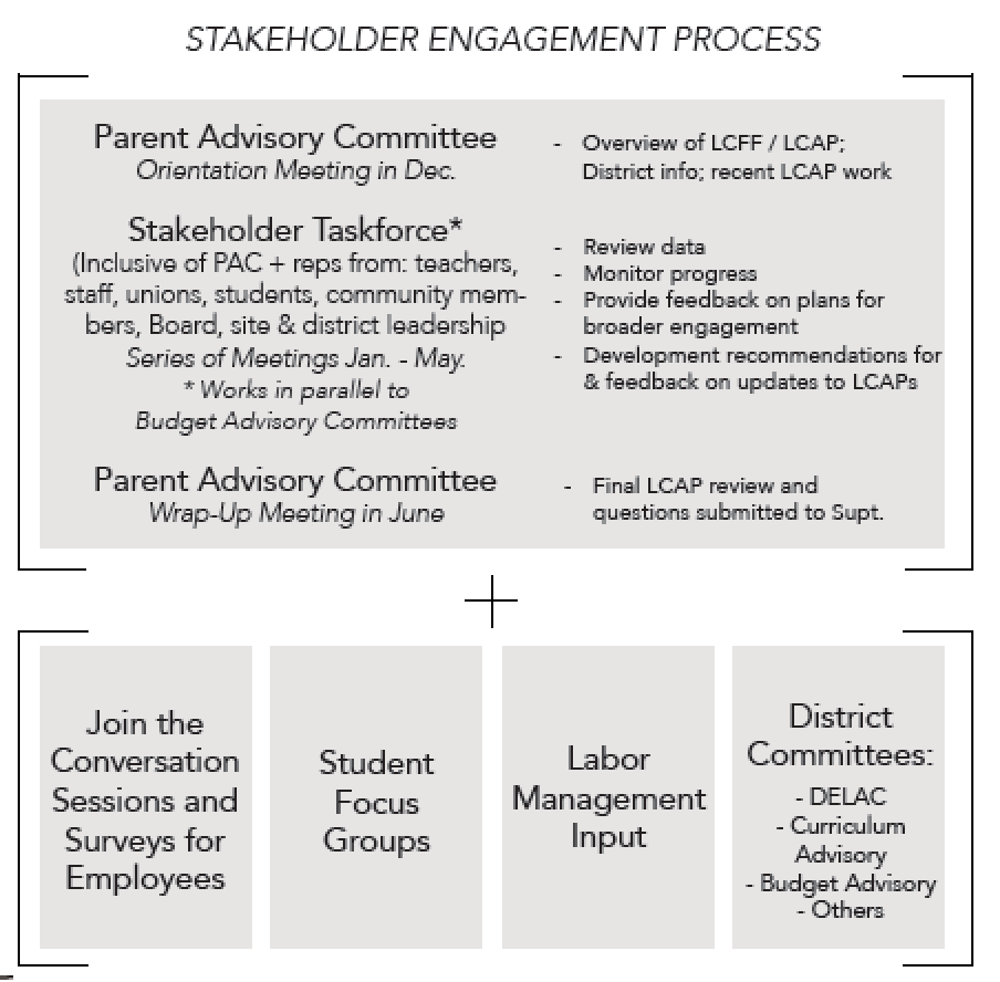 Stakeholder Engagement Proces